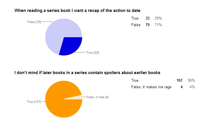 Series book survy results